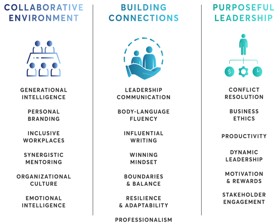 3 pillars of 5G Leadership Live Program